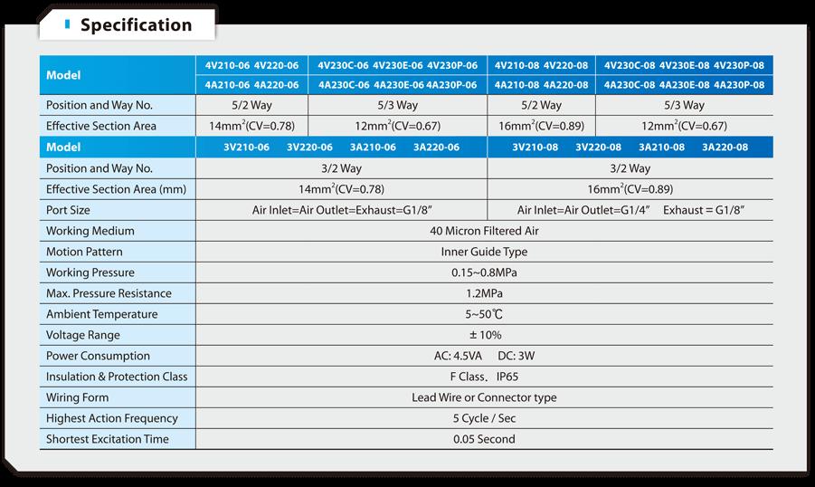 KLOD 4V200 Solenoid Valve