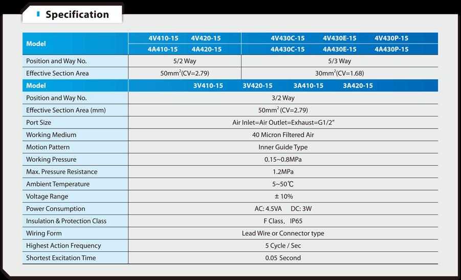 4V400 Series Solenoid Valve