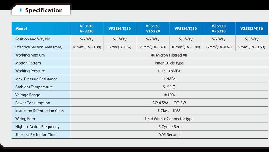 VF Series Solenoid Valve