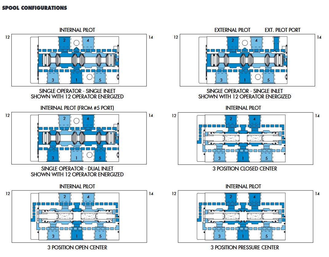 شماتیک شیر برقی مک 400 mac valves